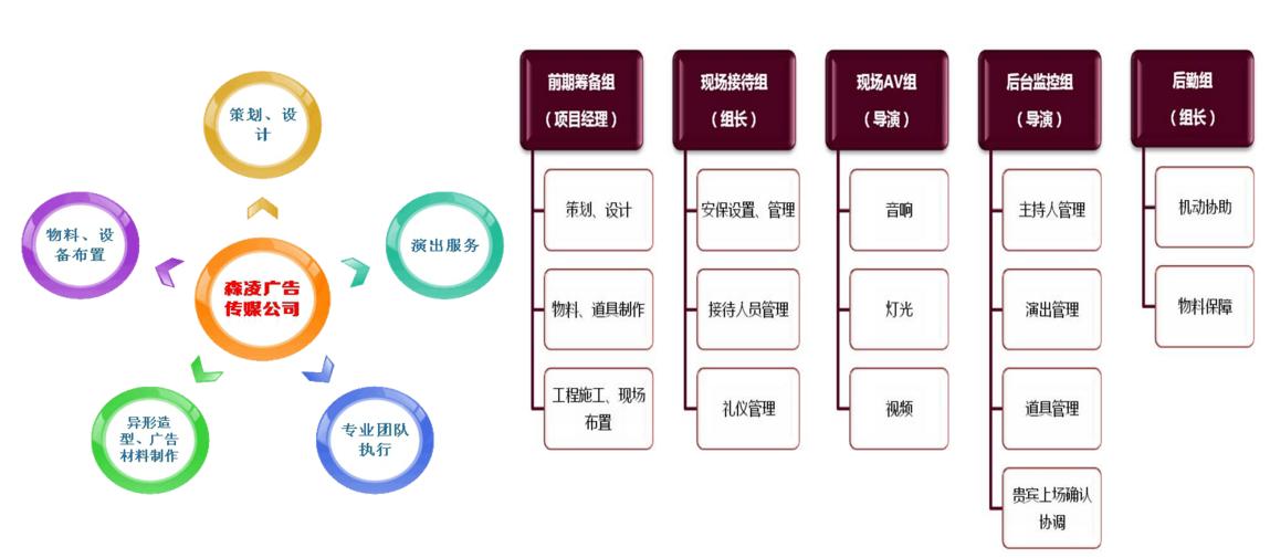 广州森凌活动策划公司,广州演出公司
